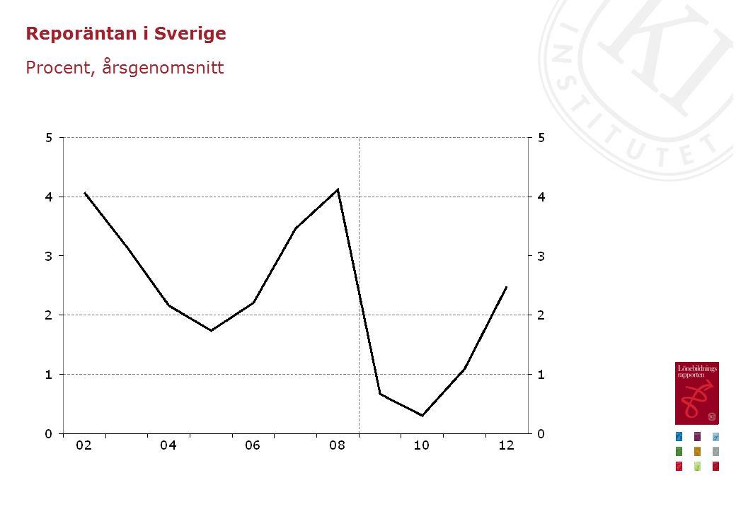 Reporäntan i Sverige Procent, årsgenomsnitt