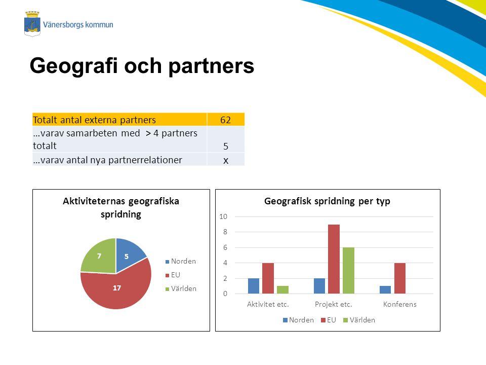 Geografi och partners Totalt antal externa partners62 …varav samarbeten med > 4 partners totalt5 …varav antal nya partnerrelationer x