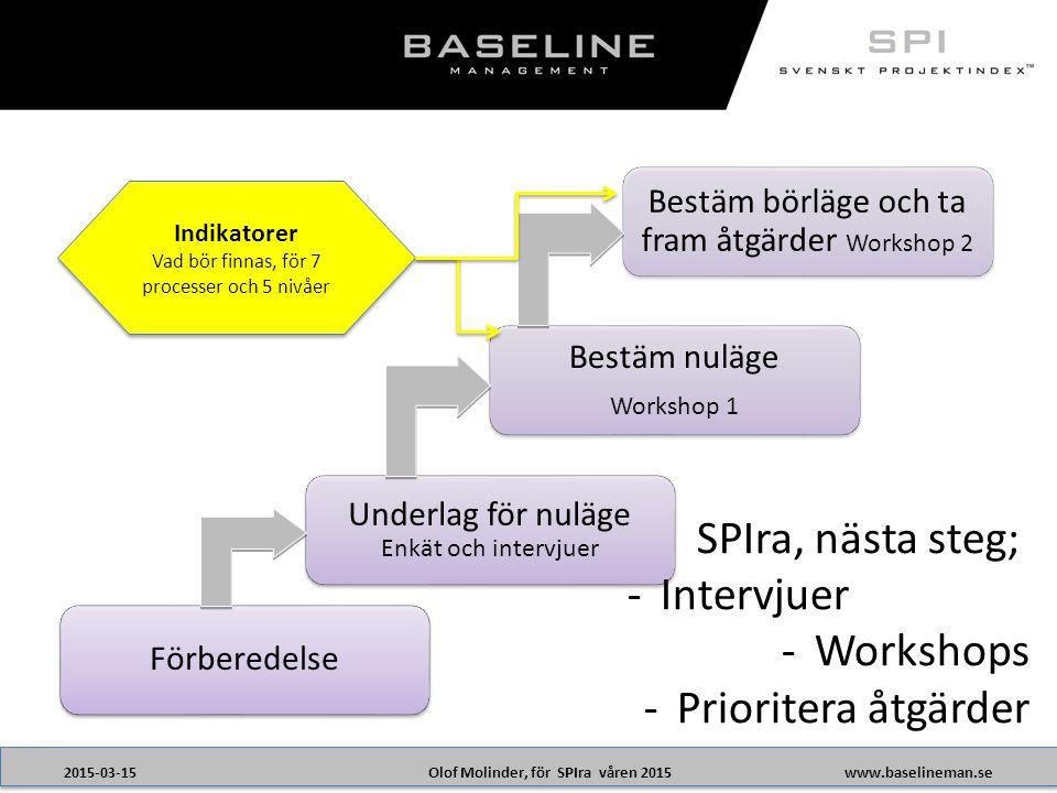 Olof Molinder, för SPIra våren 20152015-03-15www.baselineman.se Förberedelse Underlag för nuläge Enkät och intervjuer Bestäm nuläge Workshop 1 Bestäm börläge och ta fram åtgärder Workshop 2 Indikatorer Vad bör finnas, för 7 processer och 5 nivåer Indikatorer Vad bör finnas, för 7 processer och 5 nivåer SPIra, nästa steg; -Intervjuer -Workshops -Prioritera åtgärder