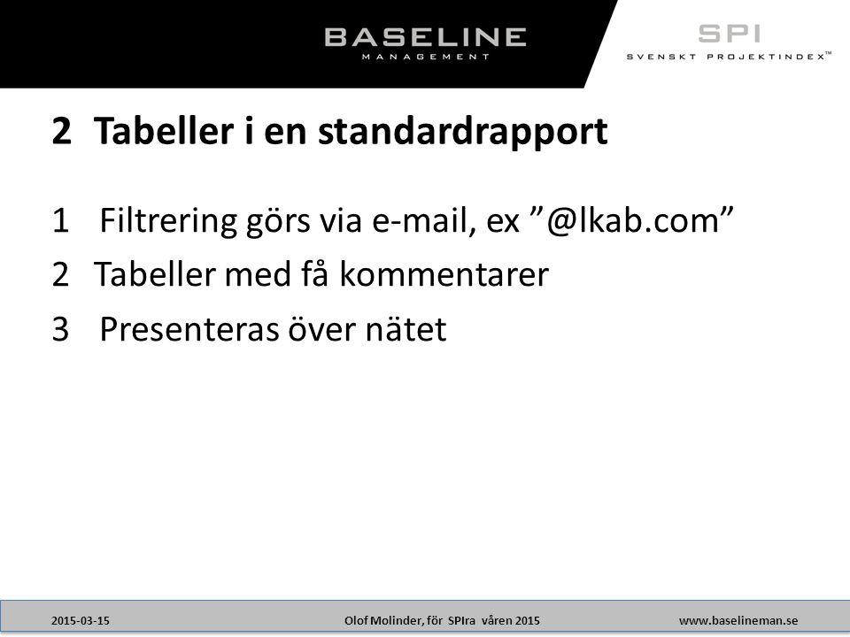 Olof Molinder, för SPIra våren 20152015-03-15www.baselineman.se 1Filtrering görs via e-mail, ex @lkab.com 2Tabeller med få kommentarer 3Presenteras över nätet 2Tabeller i en standardrapport