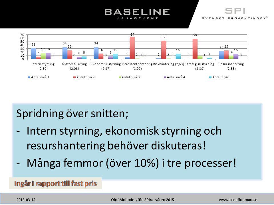 Olof Molinder, för SPIra våren 20152015-03-15www.baselineman.se Spridning över snitten; -Intern styrning, ekonomisk styrning och resurshantering behöver diskuteras.