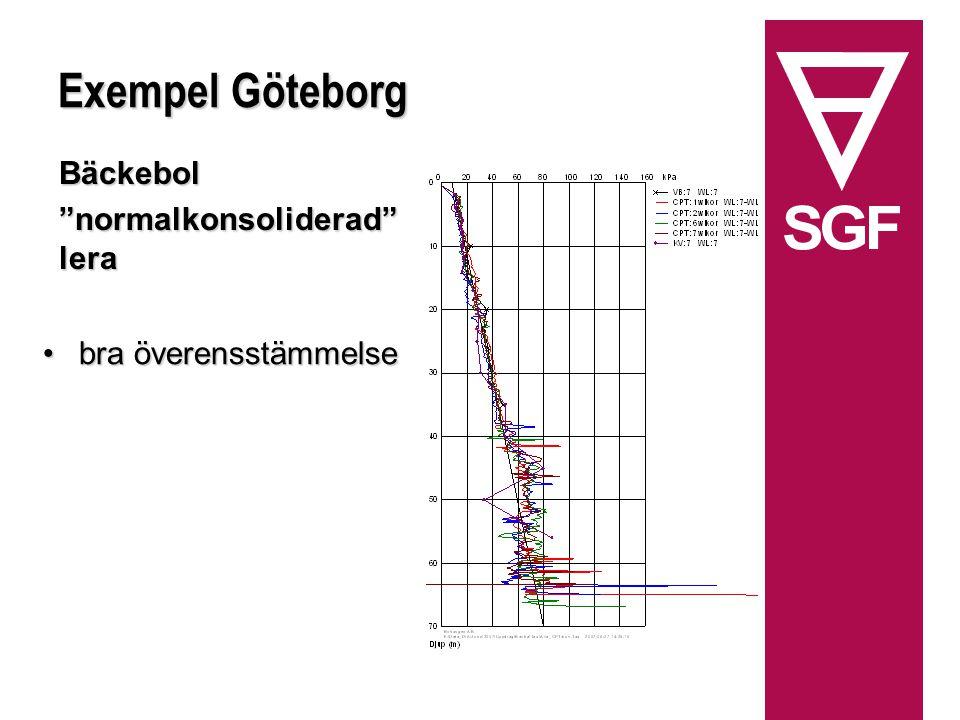Exempel Göteborg Bäckebol normalkonsoliderad lera bra överensstämmelsebra överensstämmelse
