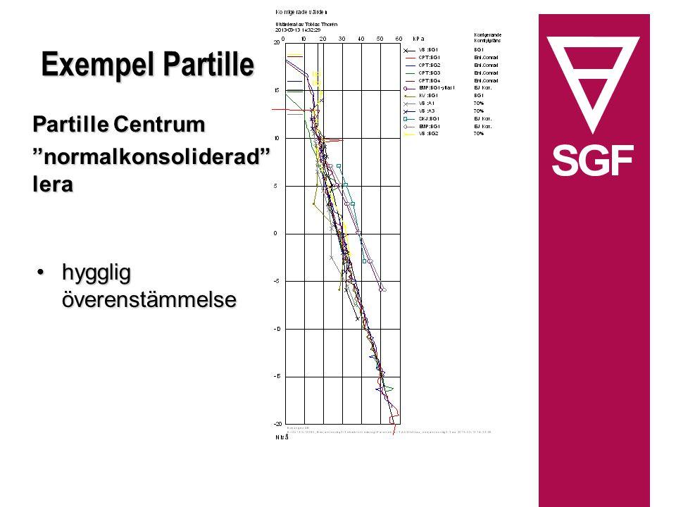 Exempel Partille Partille Centrum normalkonsoliderad lera hygglig överenstämmelsehygglig överenstämmelse