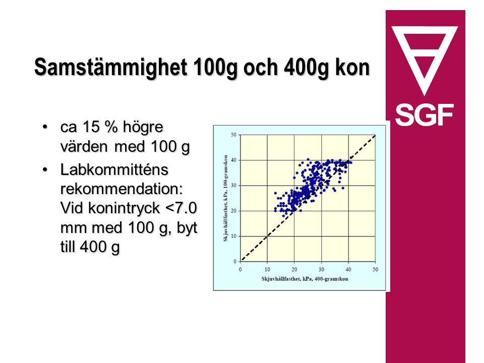Samstämmighet 100g och 400g kon ca 15 % högre värden med 100 gca 15 % högre värden med 100 g Labkommitténs rekommendation: Vid konintryck <7.0 mm med 100 g, byt till 400 gLabkommitténs rekommendation: Vid konintryck <7.0 mm med 100 g, byt till 400 g