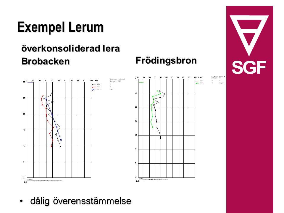 Exempel Lerum dålig överensstämmelsedålig överensstämmelse Frödingsbron Brobacken överkonsoliderad lera