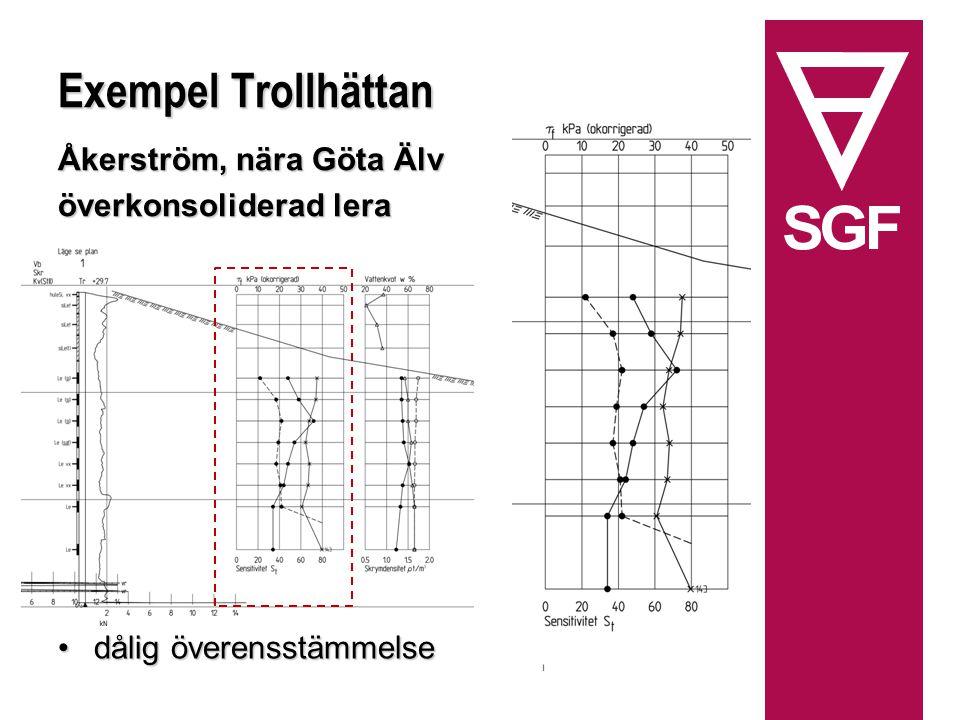 Exempel Trollhättan Åkerström, nära Göta Älv överkonsoliderad lera dålig överensstämmelsedålig överensstämmelse