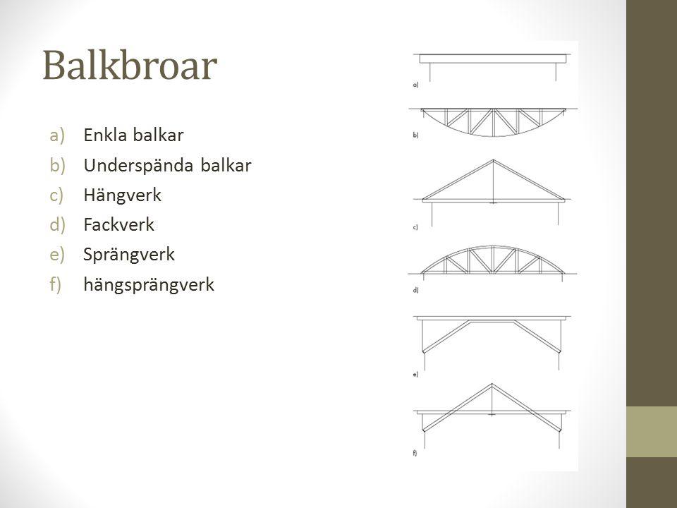 Balkbroar a)Enkla balkar b)Underspända balkar c)Hängverk d)Fackverk e)Sprängverk f)hängsprängverk