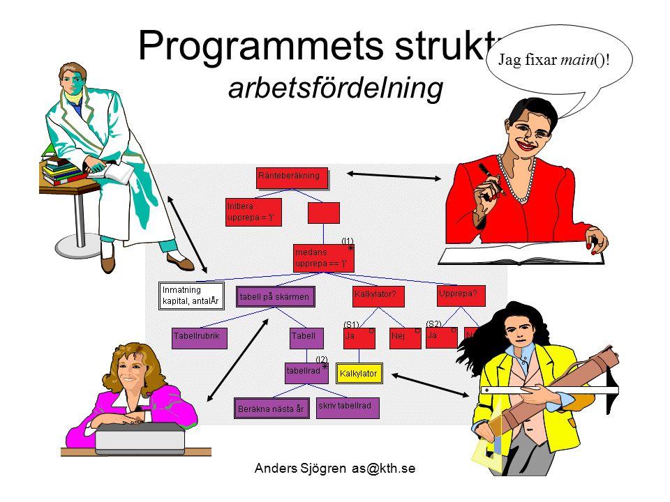 Programmets struktur arbetsfördelning Anders Sjögren as@kth.se Jag fixar main()!