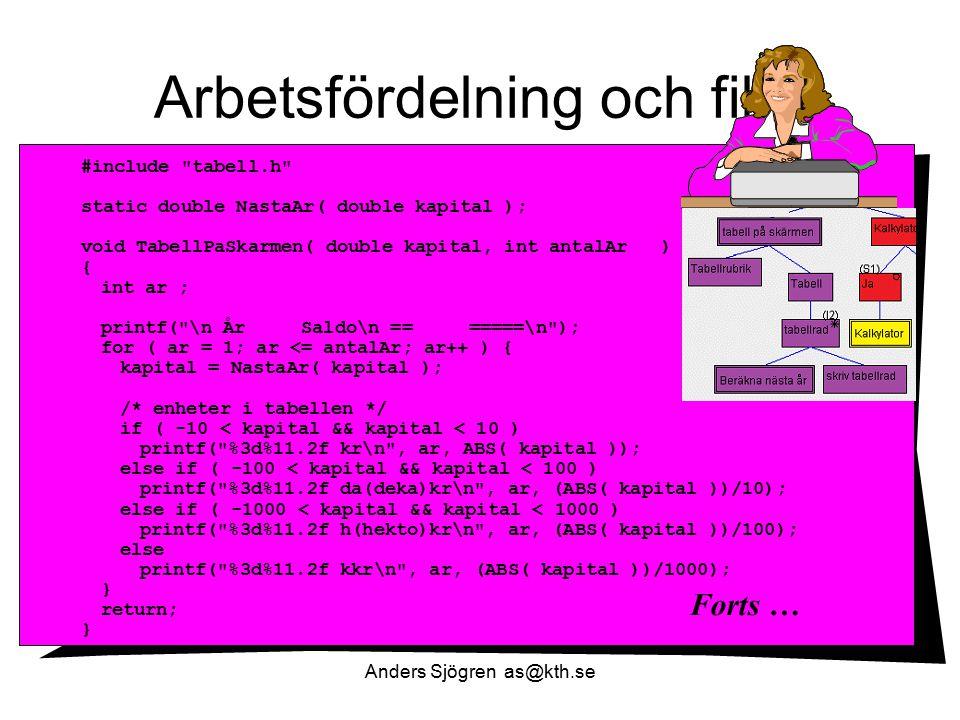 Arbetsfördelning och filer Anders Sjögren as@kth.se #include