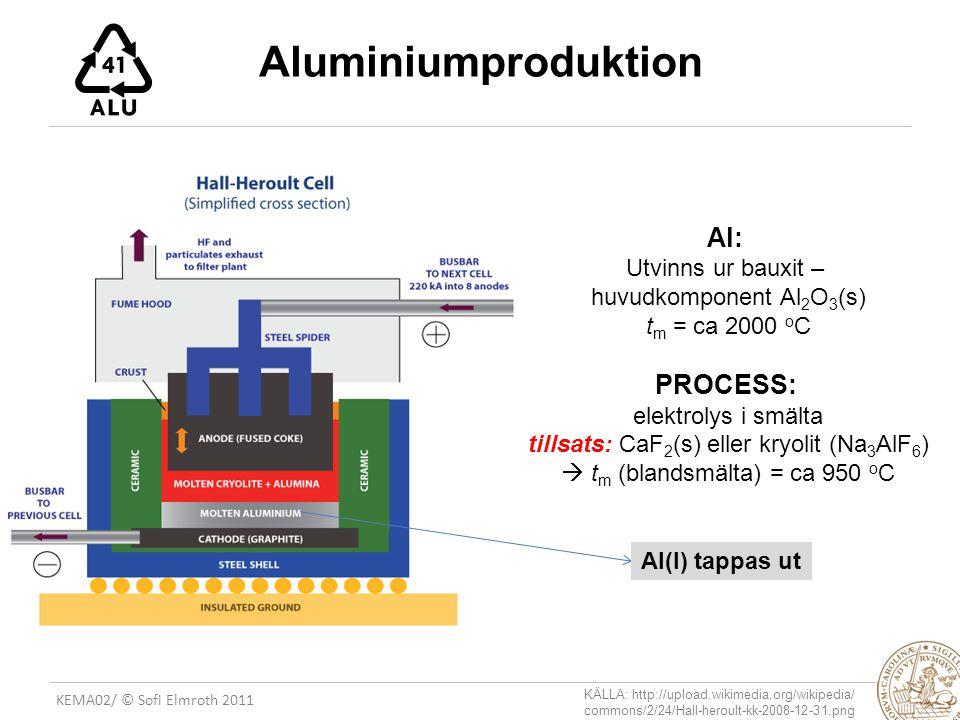 KEMA02/ © Sofi Elmroth 2011 Aluminiumproduktion Al: Utvinns ur bauxit – huvudkomponent Al 2 O 3 (s) t m = ca 2000 o C PROCESS: elektrolys i smälta tillsats: CaF 2 (s) eller kryolit (Na 3 AlF 6 )  t m (blandsmälta) = ca 950 o C Al(l) tappas ut KÄLLA: http://upload.wikimedia.org/wikipedia/ commons/2/24/Hall-heroult-kk-2008-12-31.png