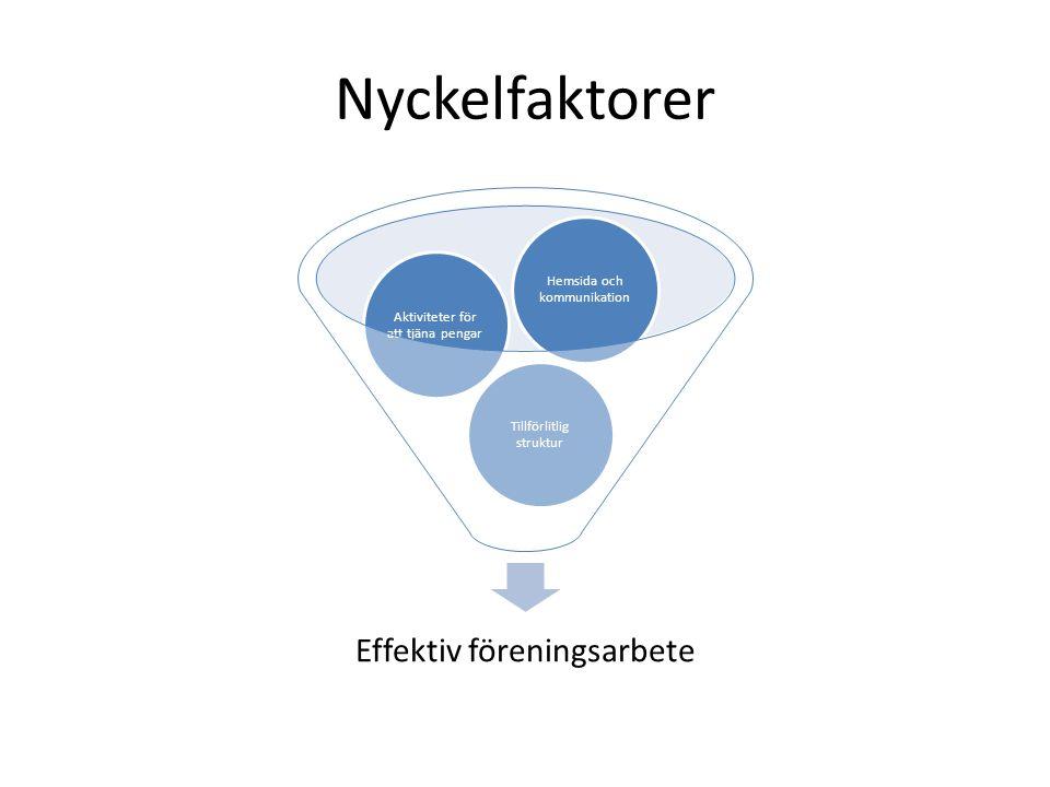 Nyckelfaktorer Effektiv föreningsarbete Tillförlitlig struktur Aktiviteter för att tjäna pengar Hemsida och kommunikation