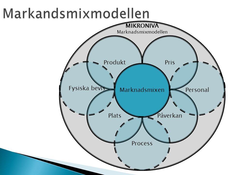 MIKRONIVÅ Marknadsmixmodellen Marknadsmixen ProduktPris PlatsPåverkan Personal Process Fysiska bevis