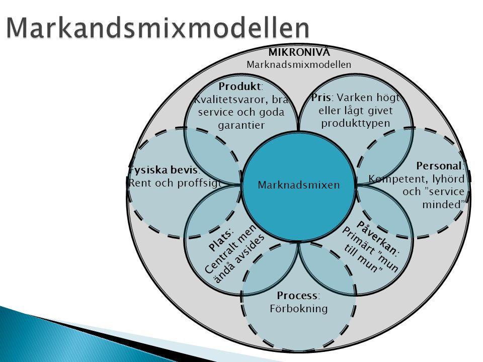 MIKRONIVÅ Marknadsmixmodellen Marknadsmixen Produkt: Kvalitetsvaror, bra service och goda garantier Pris: Varken högt eller lågt givet produkttypen Pl