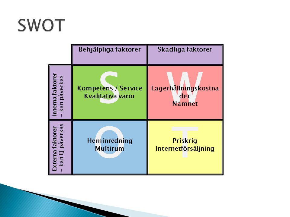 SW OT Kompetens / Service Kvalitativa varor Lagerhållningskostna der Namnet Heminredning Multirum Priskrig Internetförsäljning Interna faktorer - kan påverkas Externa faktorer - kan EJ påverkas Behjälpliga faktorerSkadliga faktorer