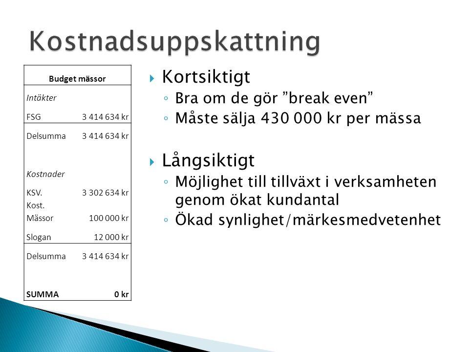 Budget mässor Intäkter FSG 3 414 634 kr Delsumma3 414 634 kr Kostnader KSV.3 302 634 kr Kost. Mässor100 000 kr Slogan 12 000 kr Delsumma3 414 634 kr S