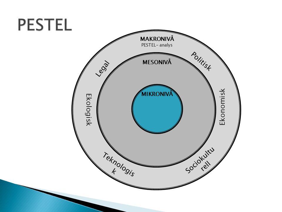 MAKRONIVÅ PESTEL- analys MESONIVÅ MIKRONIVÅ Politisk Ekonomisk Sociokultu rell Ekologisk Legal Teknologis k
