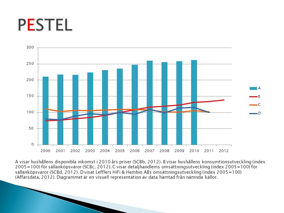 A visar hushållens disponibla inkomst i 2010 års priser (SCBb, 2012). B visar hushållens konsumtionsutveckling (index 2005=100) för sällanköpsvaror (S
