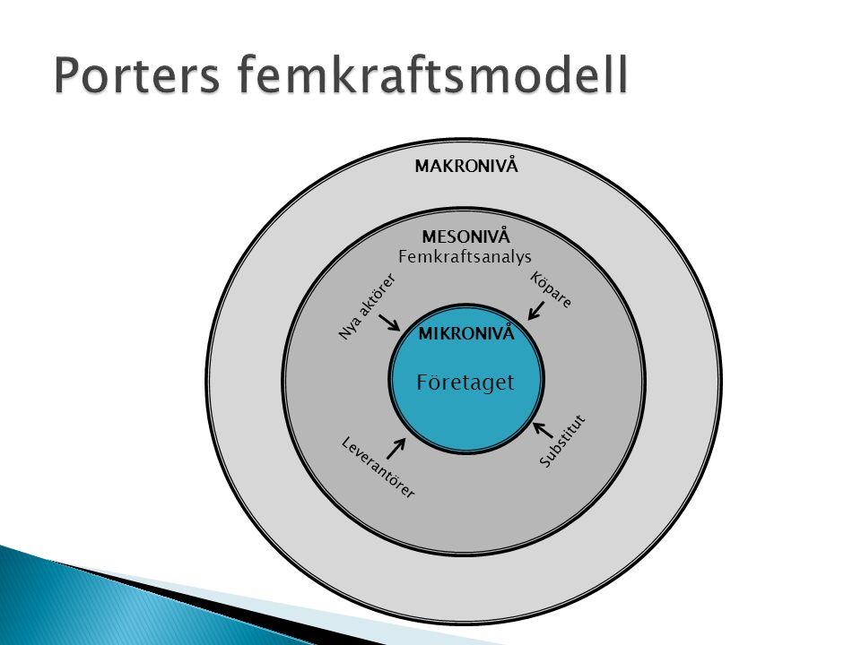 MAKRONIVÅ MESONIVÅ Femkraftsanalys MIKRONIVÅ Nya aktörer Substitut Leverantörer Köpare Företaget