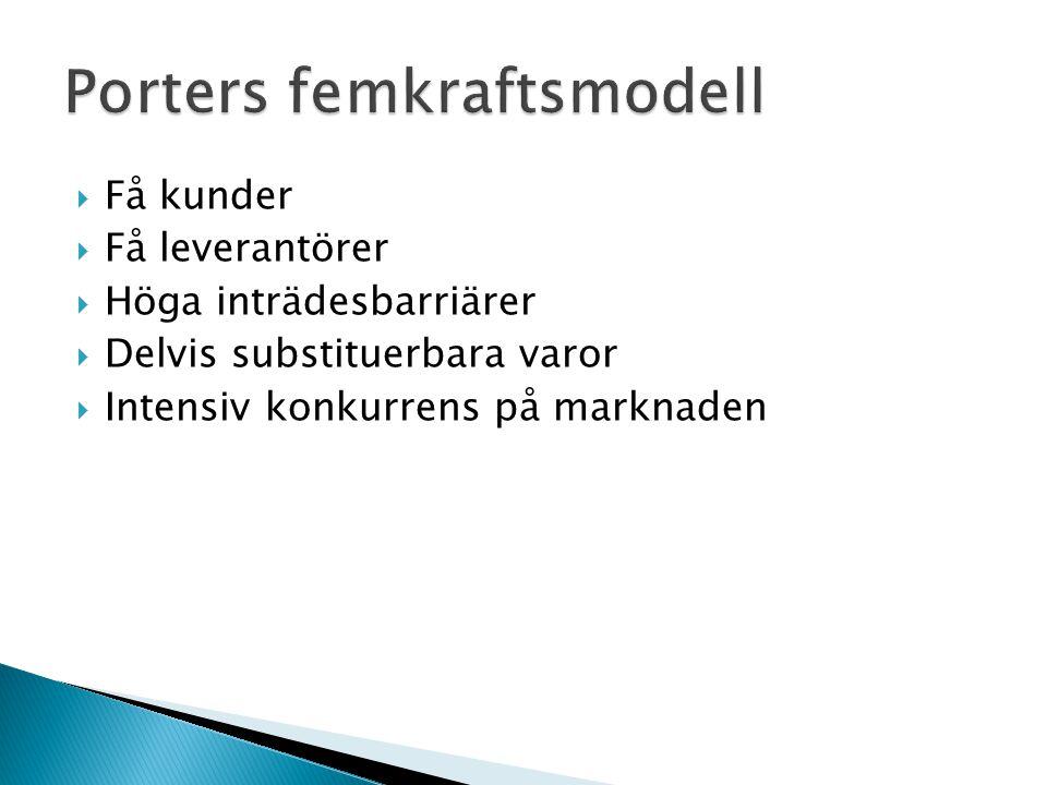  Få kunder  Få leverantörer  Höga inträdesbarriärer  Delvis substituerbara varor  Intensiv konkurrens på marknaden