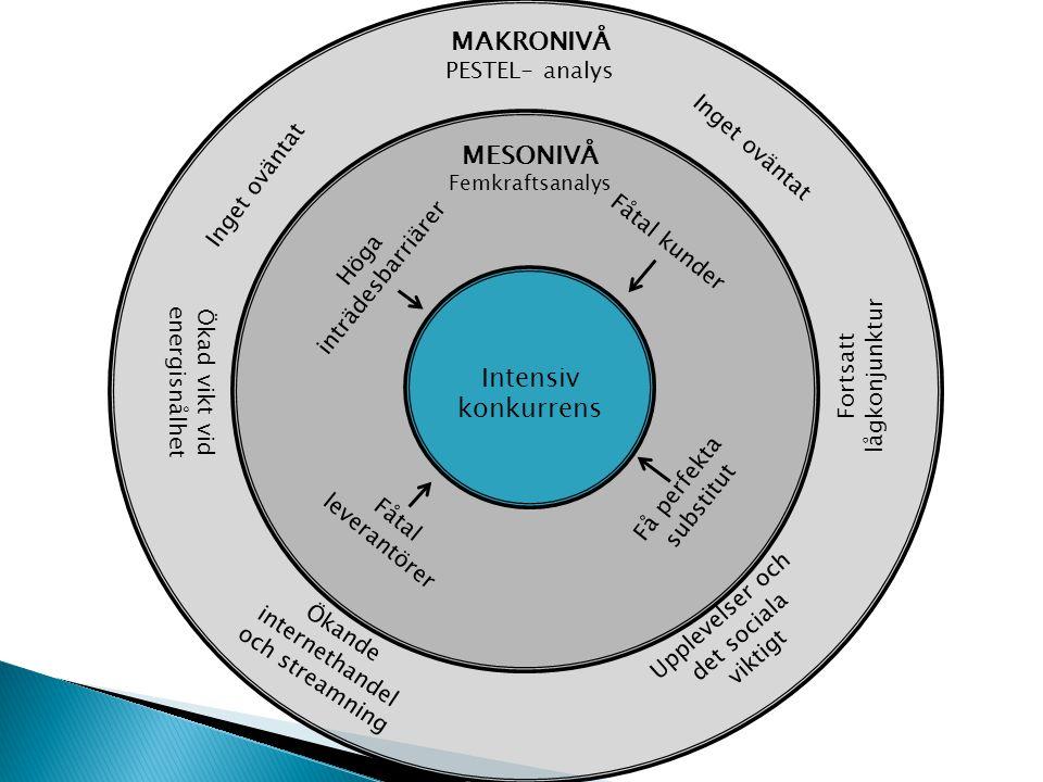 MAKRONIVÅ PESTEL- analys MESONIVÅ Femkraftsanalys Inget oväntat Fortsatt lågkonjunktur Upplevelser och det sociala viktigt Ökad vikt vid energisnålhet