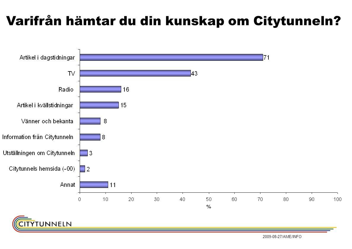 Varifrån hämtar du din kunskap om Citytunneln?
