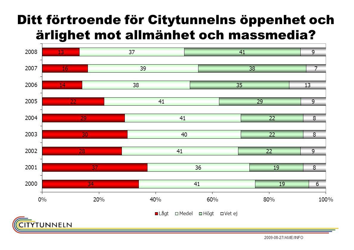 Ditt förtroende för Citytunnelns öppenhet och ärlighet mot allmänhet och massmedia.