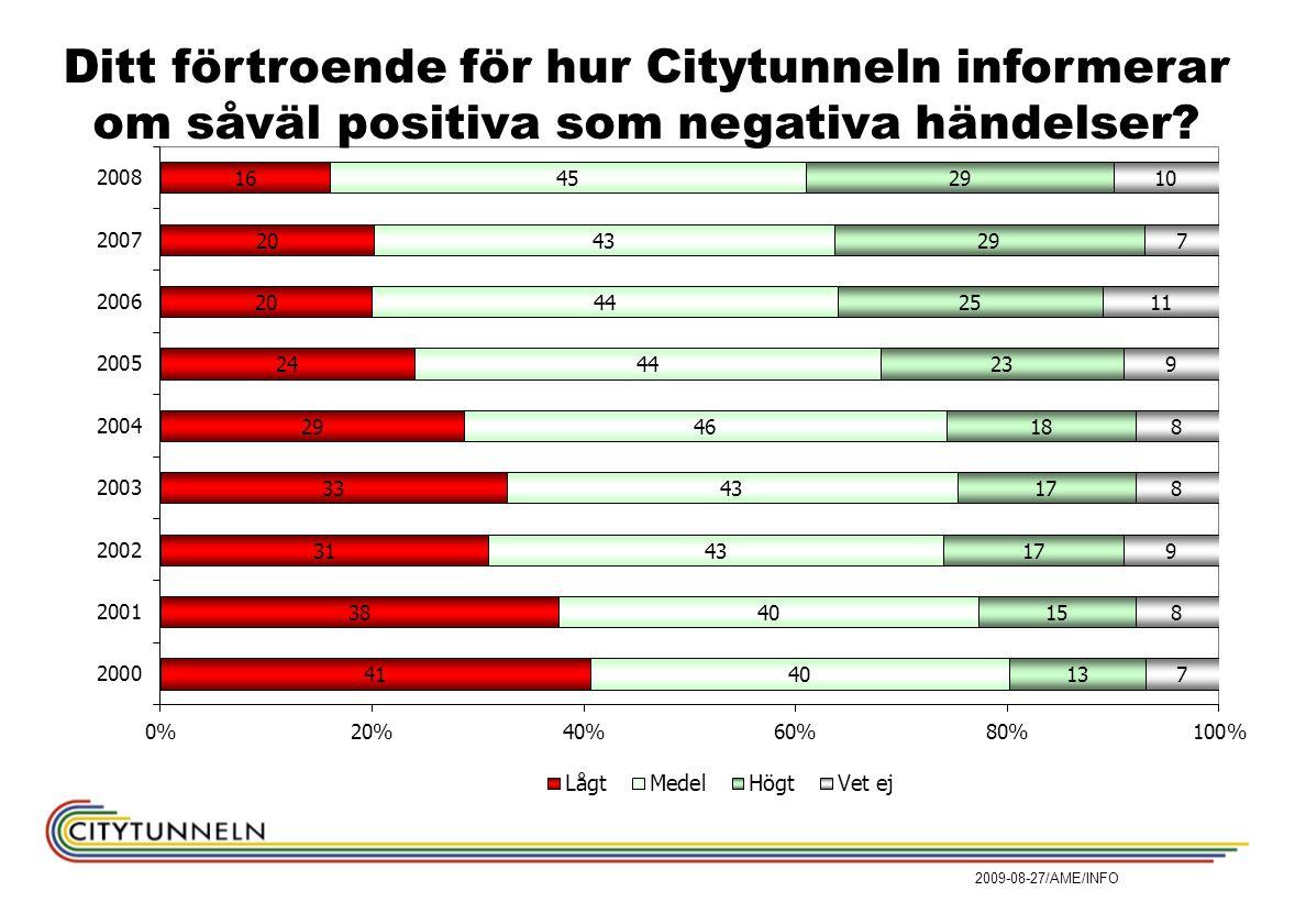 Ditt förtroende för hur Citytunneln informerar om såväl positiva som negativa händelser.