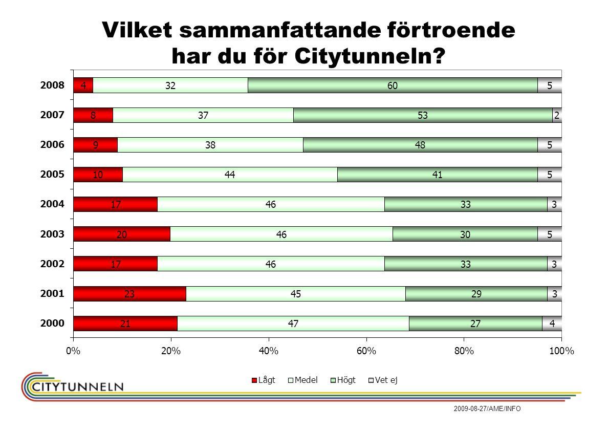Vilket sammanfattande förtroende har du för Citytunneln? 2009-08-27/AME/INFO