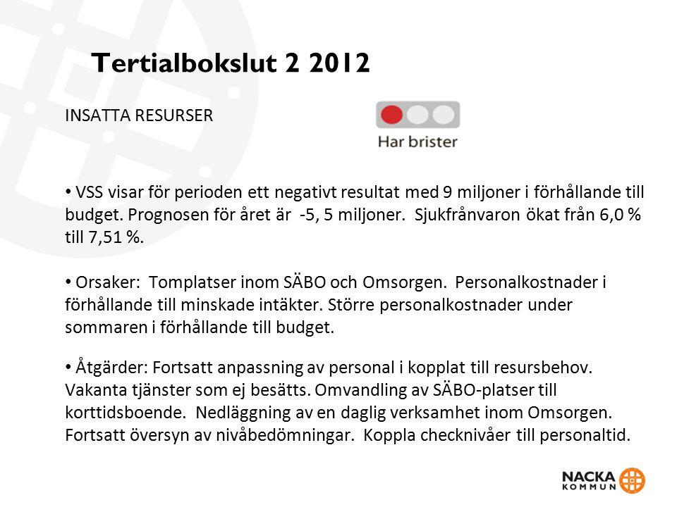 Tertialbokslut 2 2012 INSATTA RESURSER VSS visar för perioden ett negativt resultat med 9 miljoner i förhållande till budget. Prognosen för året är -5