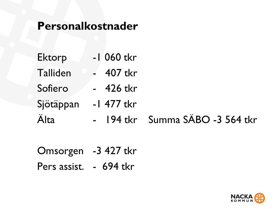 Personalkostnader Ektorp-1 060 tkr Talliden- 407 tkr Sofiero- 426 tkr Sjötäppan-1 477 tkr Älta - 194 tkrSumma SÄBO -3 564 tkr Omsorgen -3 427 tkr Pers assist.- 694 tkr