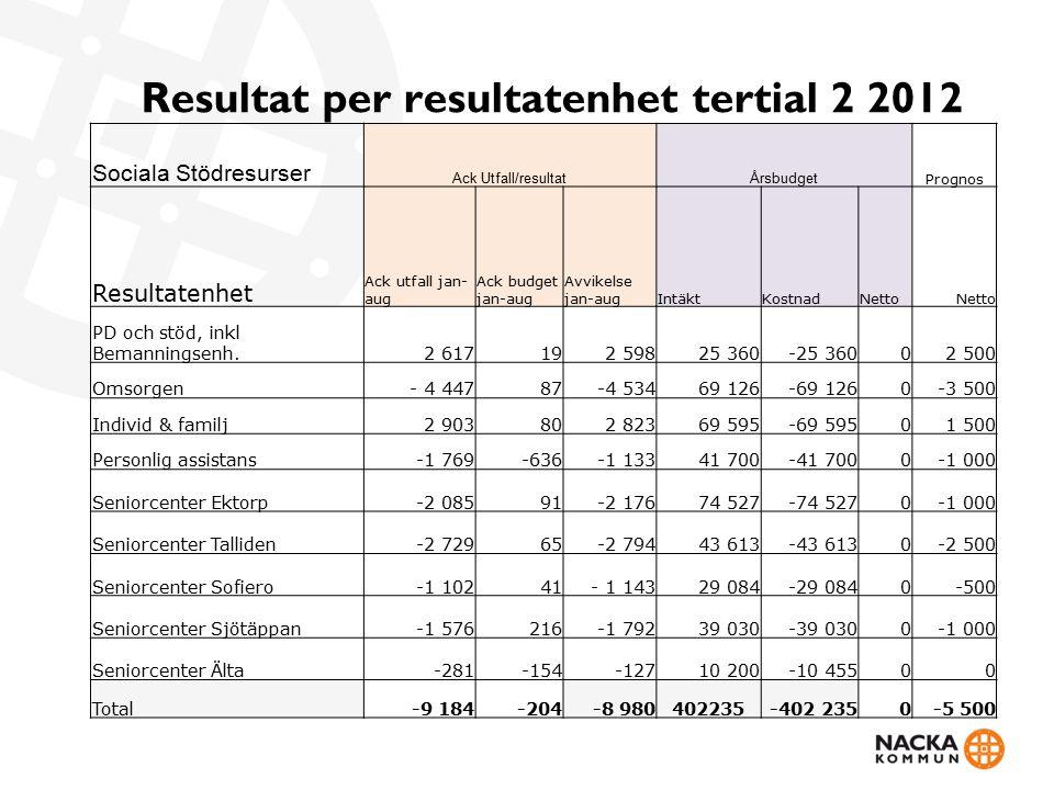 Resultat per resultatenhet tertial 2 2012 Sociala Stödresurser Ack Utfall/resultatÅrsbudget Prognos Resultatenhet Ack utfall jan- aug Ack budget jan-a