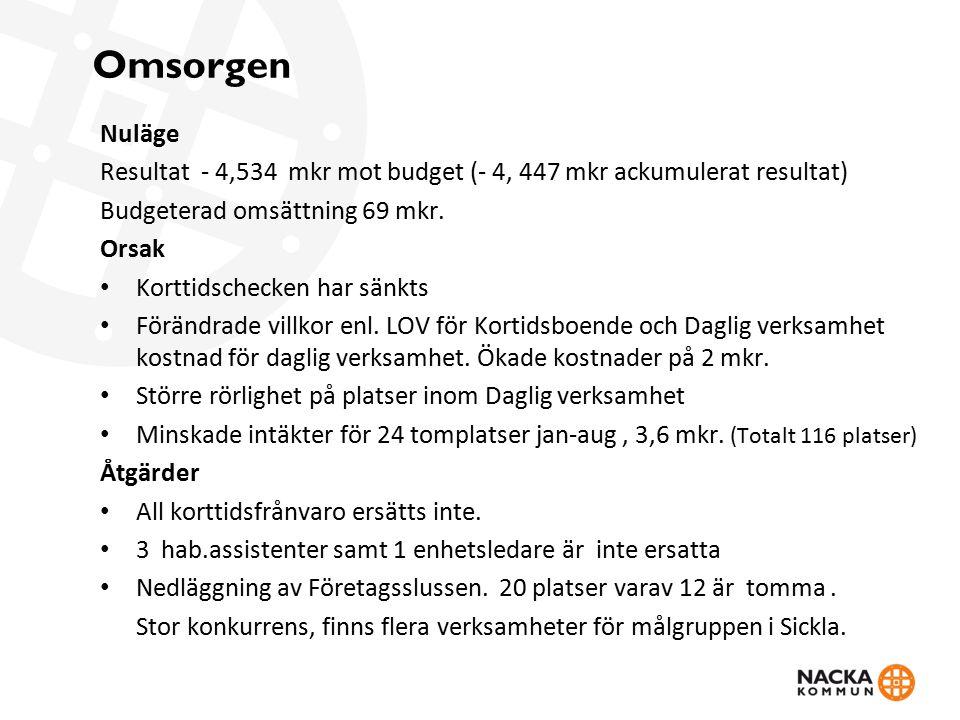 Seniorcenter Talliden Nuläge, T2 Resultat - 3,5 mkr mot budget (- 3,4 ackumulerat resultat) Orsak Tomma platser - 898 dagar, motsvarande 1.328 tkr (+14 dgr nivå 1, hyra o mat) Svårighet att anpassa personal till beläggning Omställningstid för start av 6 nya korttidsplatser Nya checksystemets effekt på Talliden Åtgärder Konvertera 6 SÄBO-platser till korttidsplatser från 1 sept Nyttja egen flyttid i större utsträckning Effektivisera bemanningen efter resursbehovet Skapat tydliga inköpsrutiner – beställning i systemet o enl.