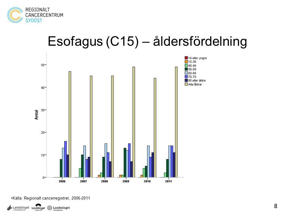 8 Esofagus (C15) – åldersfördelning Källa: Regionalt cancerregistret, 2006-2011