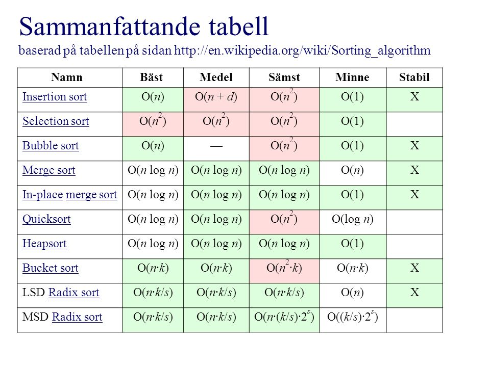 Sammanfattande tabell baserad på tabellen på sidan http://en.wikipedia.org/wiki/Sorting_algorithm Namn Bäst MedelSämstMinneStabil Insertion sortO(n)O(n + d)O(n 2 )O(1)X Selection sortO(n 2 ) O(1) Bubble sortO(n)—O(n 2 )O(1)X Merge sortO(n log n) O(n)X In-placeIn-place merge sortmerge sortO(n log n) O(1)X QuicksortO(n log n) O(n 2 )O(log n) HeapsortO(n log n) O(1) Bucket sortO(n·k) O(n 2 ·k)O(n·k)X LSD Radix sortRadix sortO(n·k/s) O(n)X MSD Radix sortRadix sortO(n·k/s) O(n·(k/s)·2 s )O((k/s)·2 s )