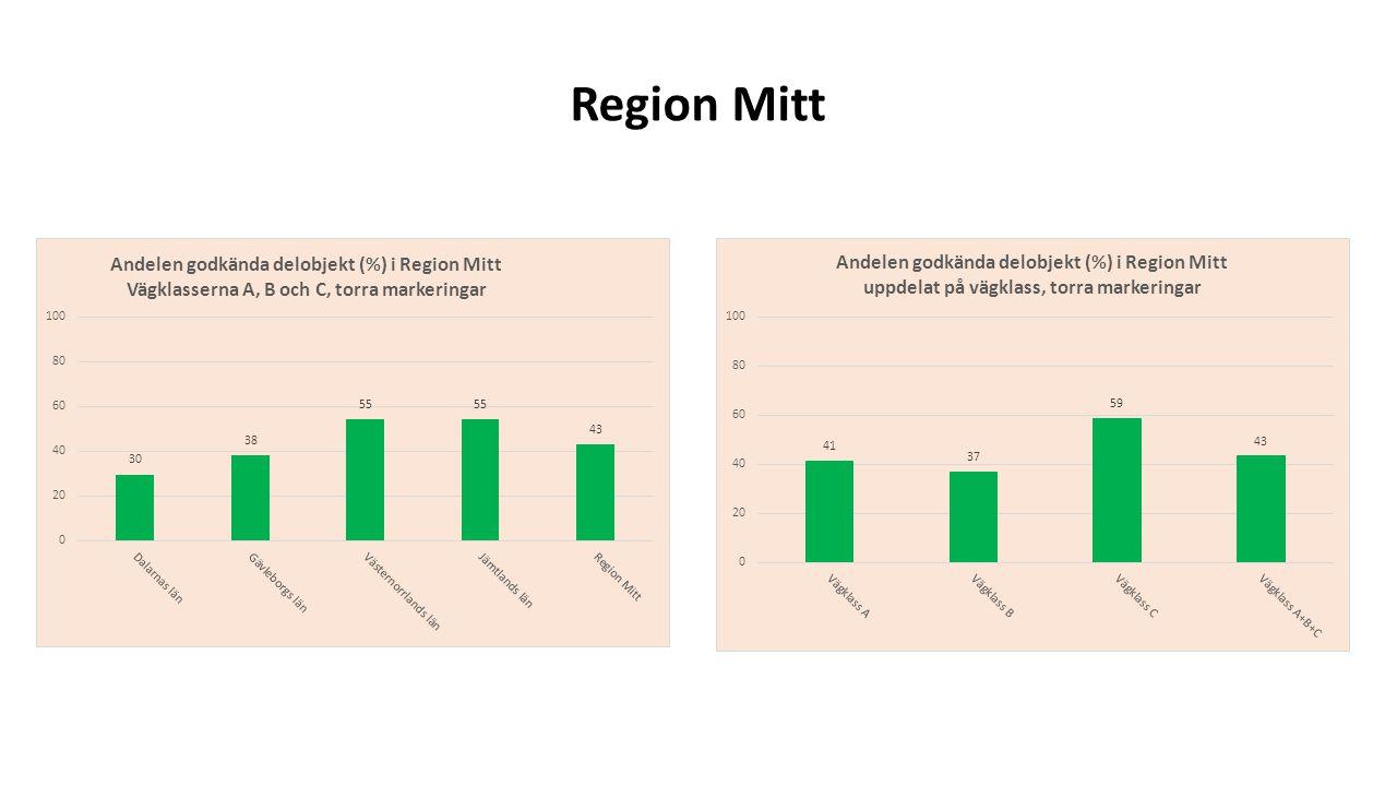 Region Mitt