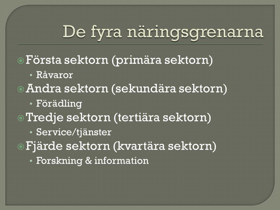  Första sektorn (primära sektorn) Råvaror  Andra sektorn (sekundära sektorn) Förädling  Tredje sektorn (tertiära sektorn) Service/tjänster  Fjärde