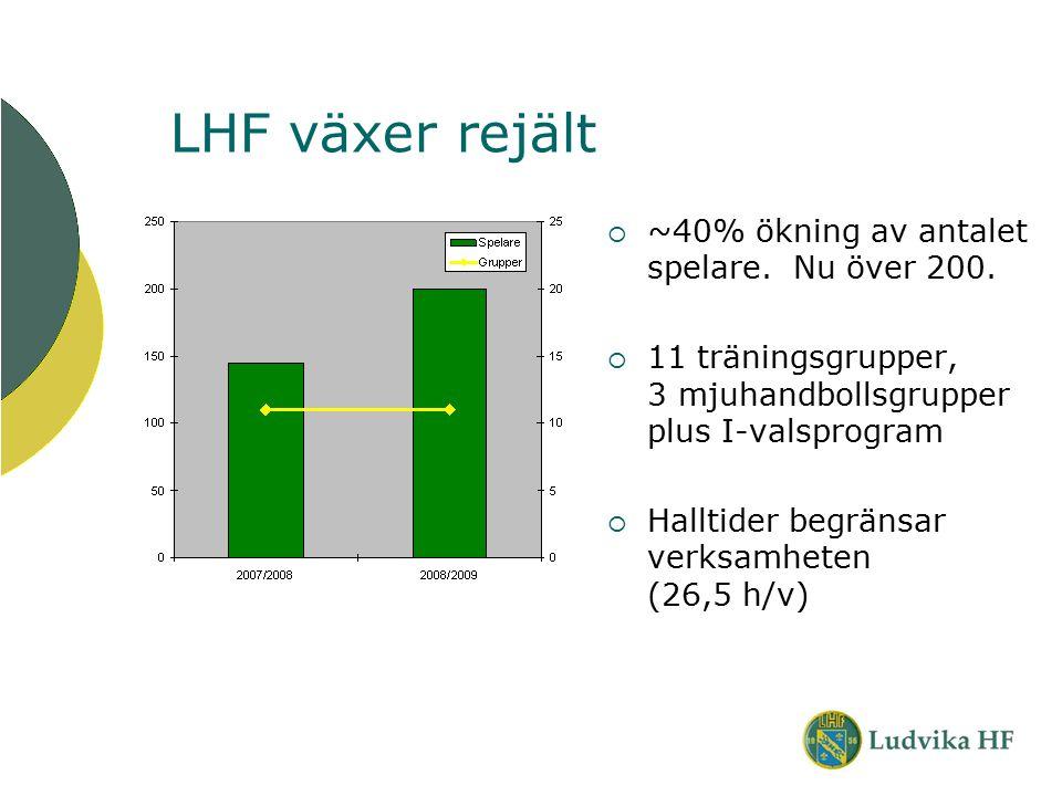 LHF växer rejält  ~40% ökning av antalet spelare. Nu över 200.  11 träningsgrupper, 3 mjuhandbollsgrupper plus I-valsprogram  Halltider begränsar v