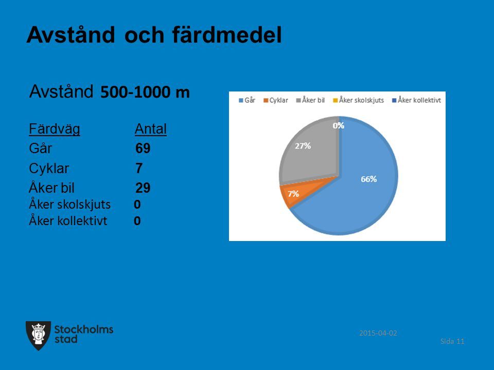 2015-04-02 Sida 11 Avstånd 500-1000 m Färdväg Antal Går 69 Cyklar 7 Åker bil 29 Åker skolskjuts 0 Åker kollektivt 0 Avstånd och färdmedel