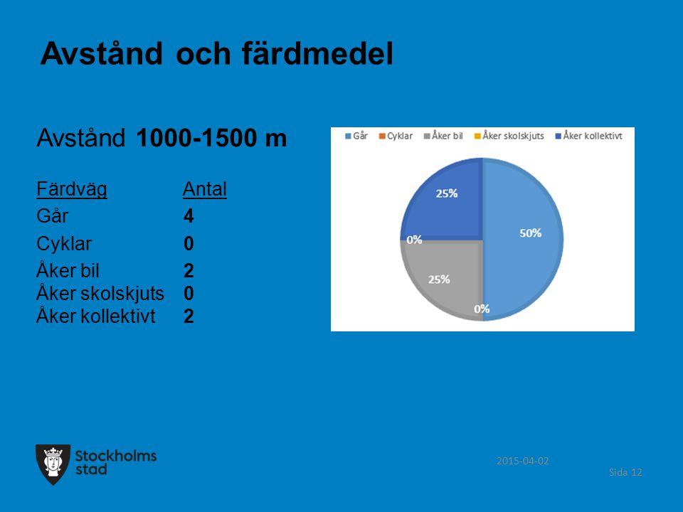 2015-04-02 Sida 12 Avstånd 1000-1500 m Färdväg Antal Går 4 Cyklar 0 Åker bil 2 Åker skolskjuts 0 Åker kollektivt 2 Avstånd och färdmedel