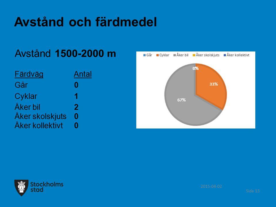 2015-04-02 Sida 13 Avstånd 1500-2000 m Färdväg Antal Går 0 Cyklar 1 Åker bil 2 Åker skolskjuts 0 Åker kollektivt 0 Avstånd och färdmedel