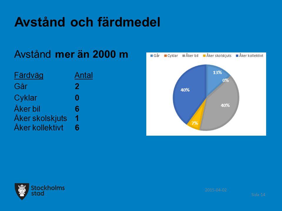 2015-04-02 Sida 14 Avstånd mer än 2000 m Färdväg Antal Går 2 Cyklar 0 Åker bil 6 Åker skolskjuts 1 Åker kollektivt 6 Avstånd och färdmedel