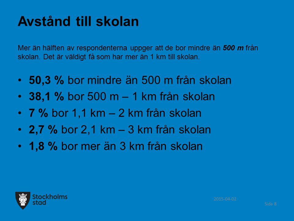 2015-04-02 Sida 8 Mer än hälften av respondenterna uppger att de bor mindre än 500 m från skolan. Det är väldigt få som har mer än 1 km till skolan. 5