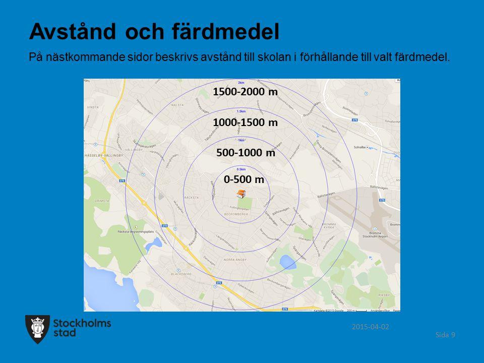 2015-04-02 Sida 10 Avstånd 0-500 m Färdväg Antal Går 221 Cyklar 13 Åker bil 30 Åker skolskjuts 0 Åker kollektivt 1 Avstånd och färdmedel