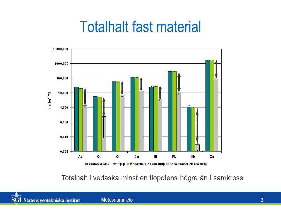 Mötesnamn etc 3 Totalhalt fast material Totalhalt i vedaska minst en tiopotens högre än i samkross