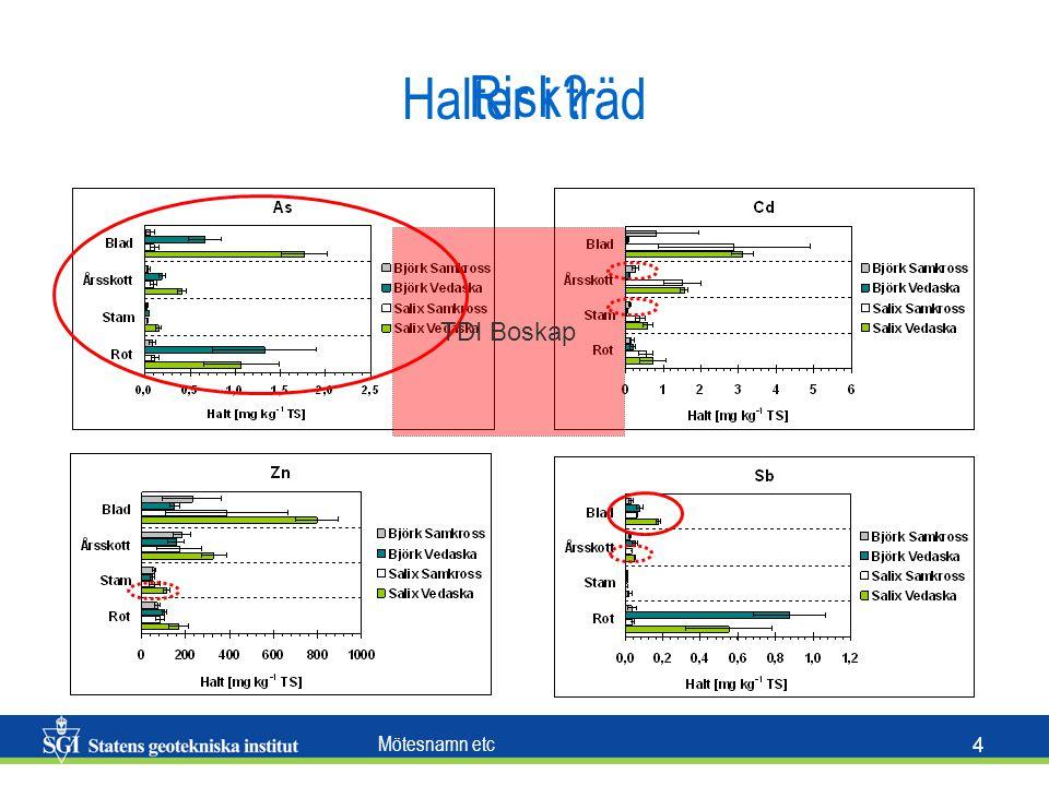 Mötesnamn etc 4 Halter i träd TDI Boskap Risk?