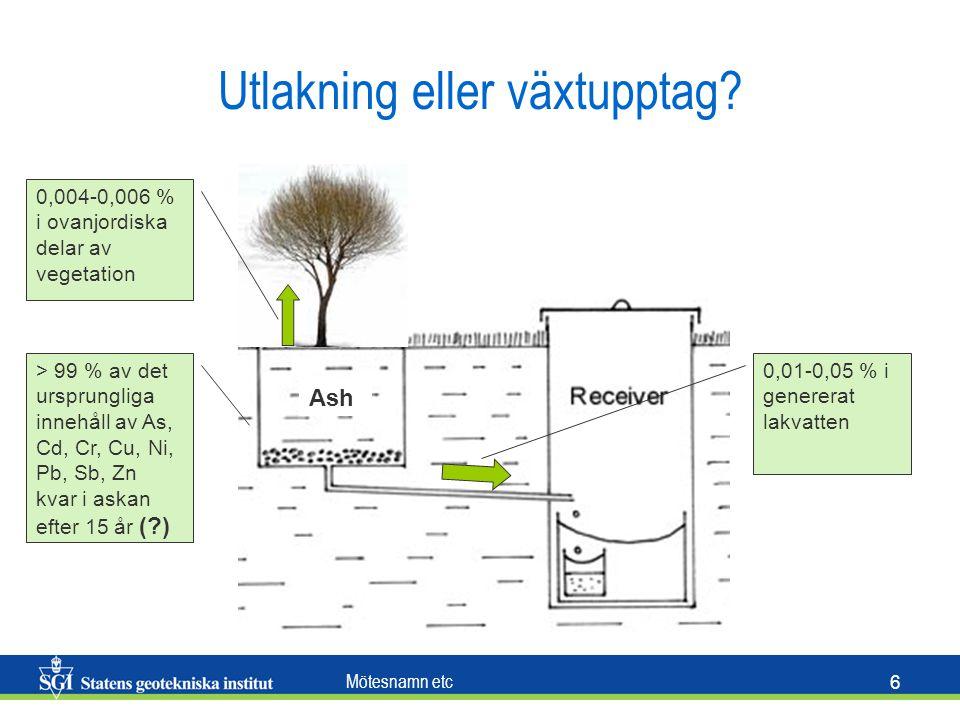 Mötesnamn etc 6 Utlakning eller växtupptag? Ash 0,004-0,006 % i ovanjordiska delar av vegetation > 99 % av det ursprungliga innehåll av As, Cd, Cr, Cu