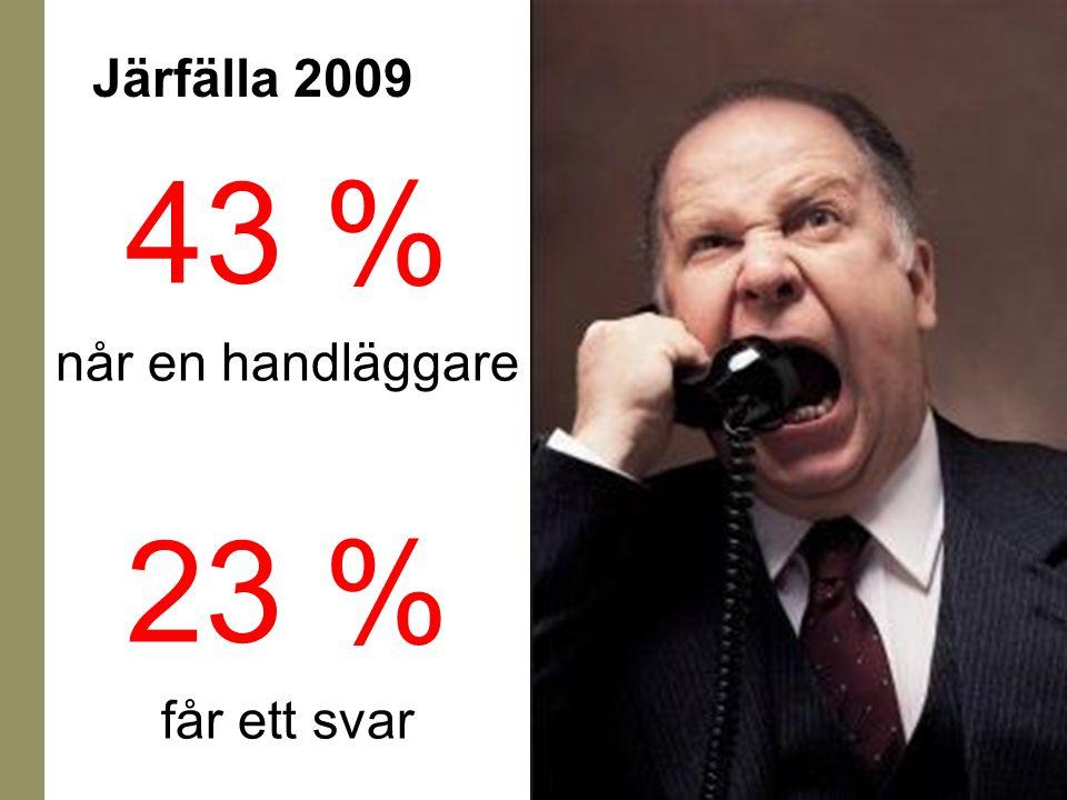 43 % når en handläggare 23 % får ett svar Järfälla 2009