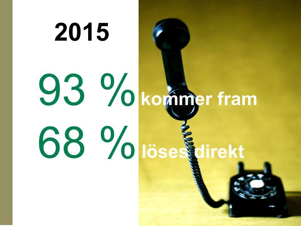 93 % kommer fram 68 % löses direkt 2015