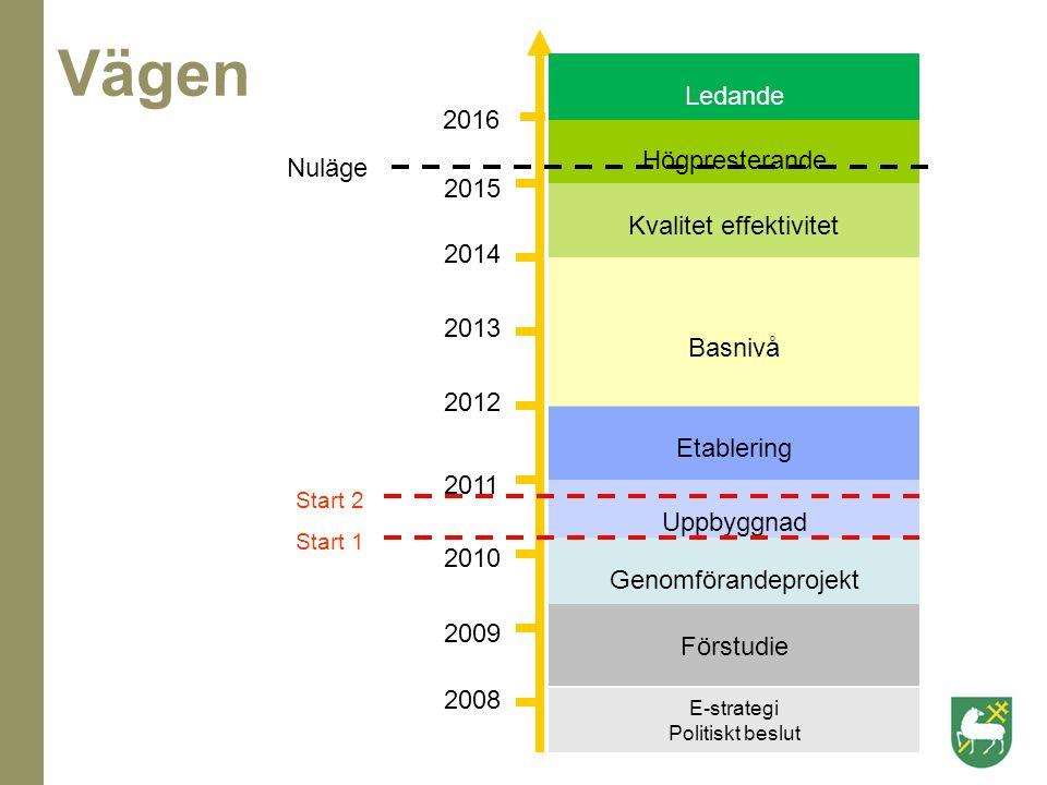 Uppbyggnad Etablering Basnivå 2012 Nuläge Kvalitet effektivitet 2013 Högpresterande Genomförandeprojekt 2010 2009 Förstudie 2008 Start 2 Start 1 2014
