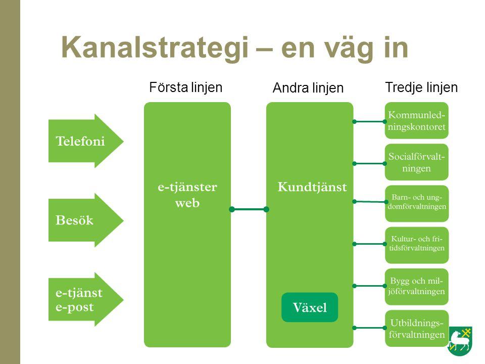 Kanalstrategi – en väg in Första linjen Andra linjen Tredje linjen